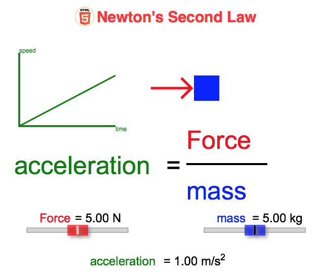 Picture of Newton's Second Law applet